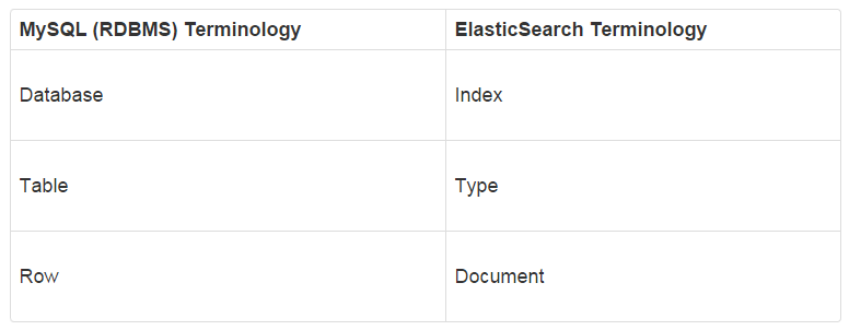 Getting Started with ElasticSearch : Creating Indices