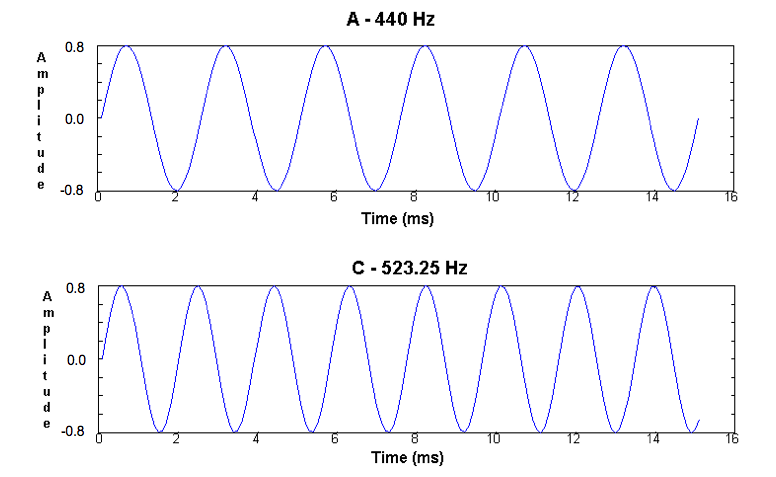 Urban Sound Classification — Part 1: sound wave, digital