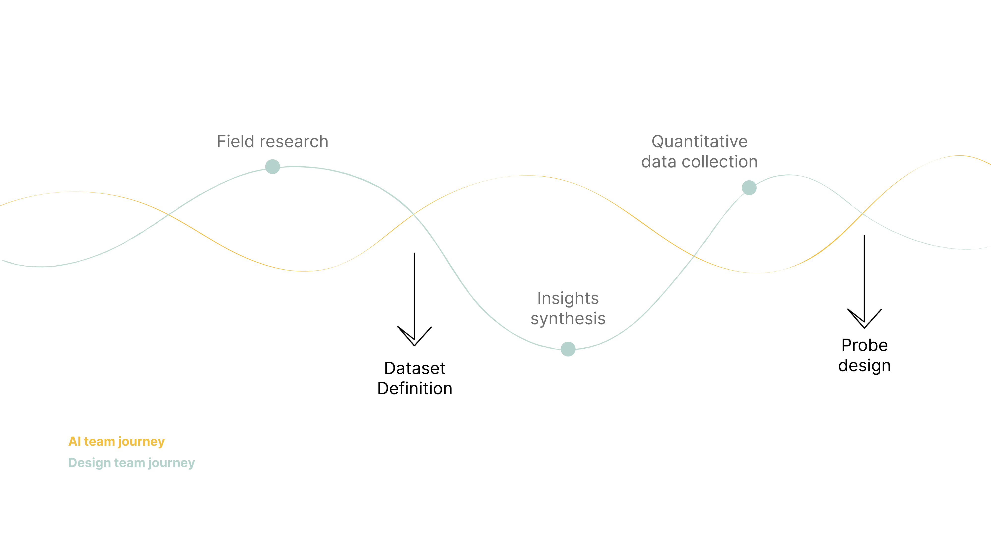 An infographic showing the journeys of the design team and AI team.