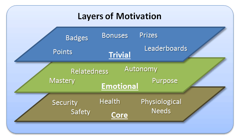 The Three Layers of Motivation
