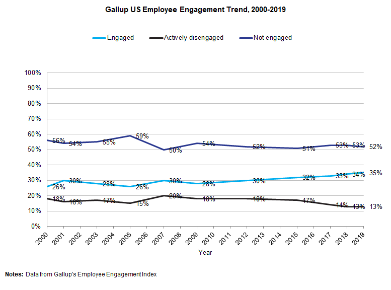 Chart showing Gallup's employee engagement data from 2000 to 2019. Slight decrease in not engaged and actively disengaged