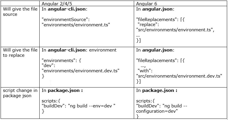 Multiple environment config in angular 6+ with Angular-CLI