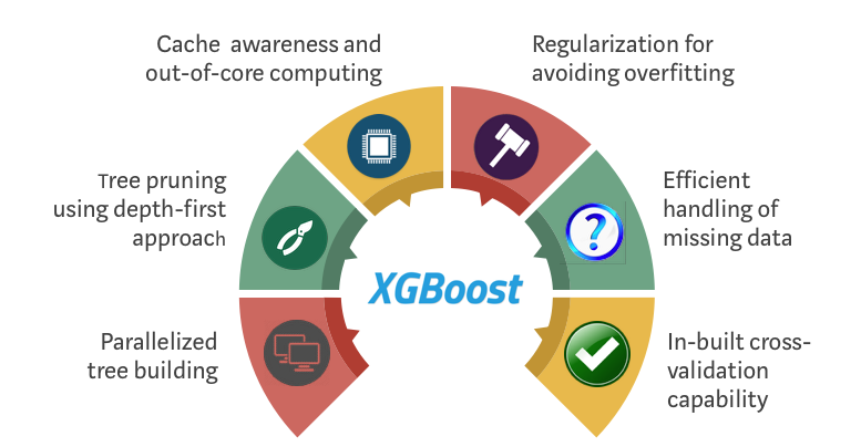 XGBoost Algorithm: Long May She Reign! - Towards Data Science