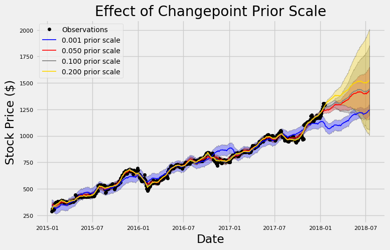 Stock Prediction in Python - Towards Data Science
