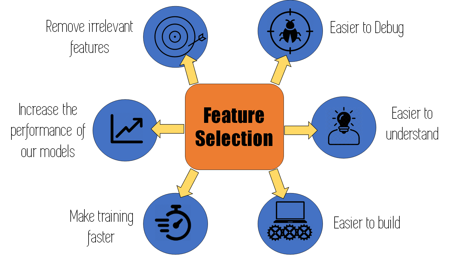 why feature selection is important in machine learning