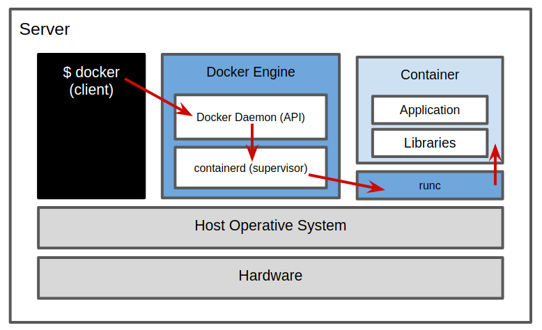 Docker: All you need to know — Containers Part 2 - Hacking