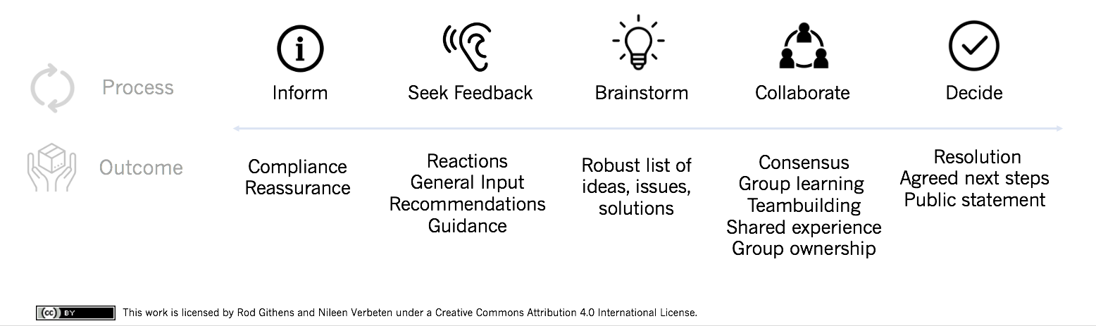 graphic illustrating range of processes/outcomes: inform to produce compliance, reassurance; seek feedback to produce reactions, general input, recommendations, guidance; brainstorm to produce robust list of ideas, issues, solutions; collaborate to produce consensus, group learning, teambuilding, shared experience, group ownership; decide to produce resolution, agreed next steps, public statement.