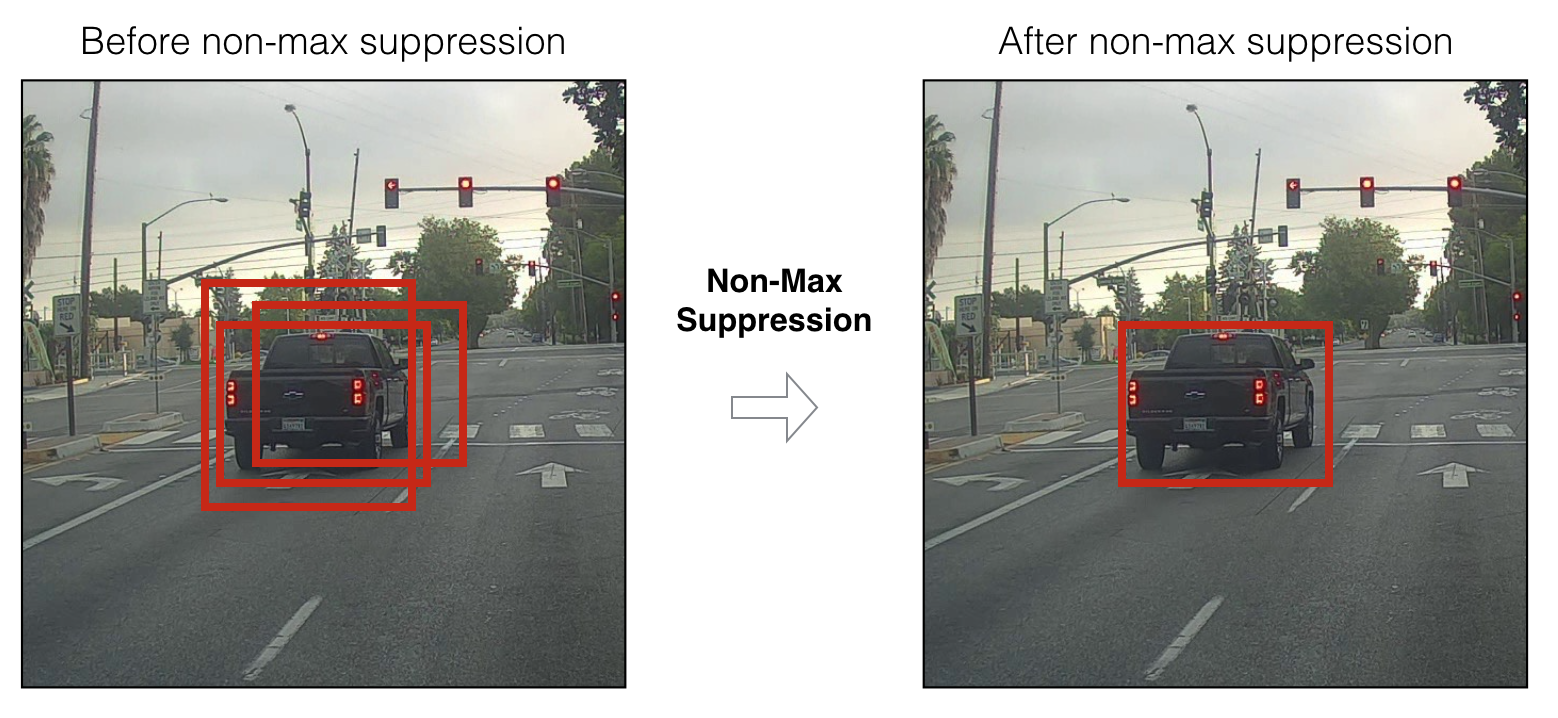 Before and after non-max suppression