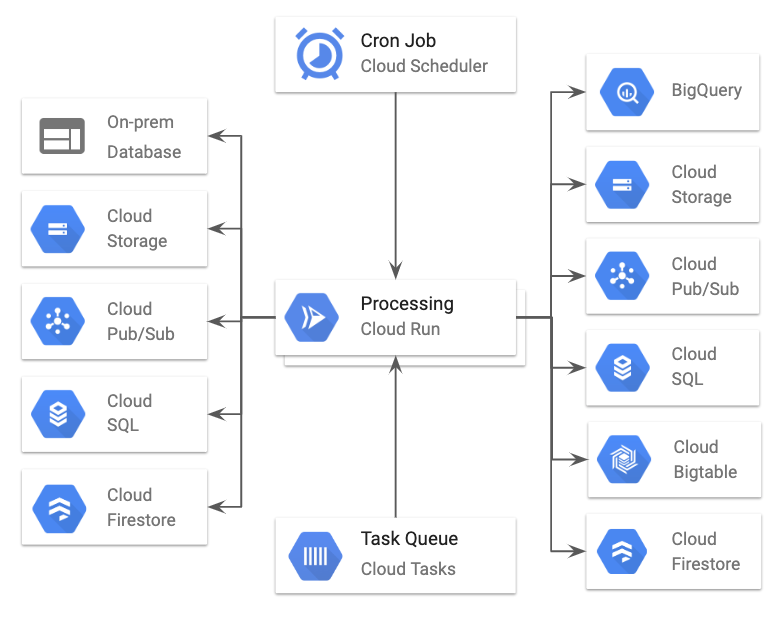Diagram showing data being pulled from different storage options, processed by Cloud Run, and stored in a GCP database