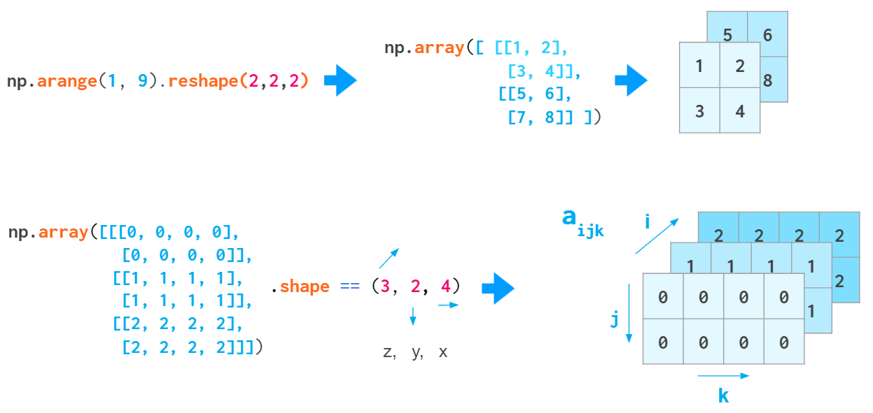 umair-akbar-1*Dt1eP hrgy8wu1xoaoa2 w - NumPy Illustrated: The Visual Guide to NumPy