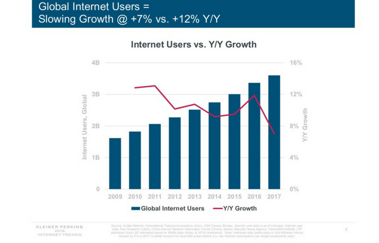 Key Takeaways From Mary Meeker's 2018 Internet Trends Report