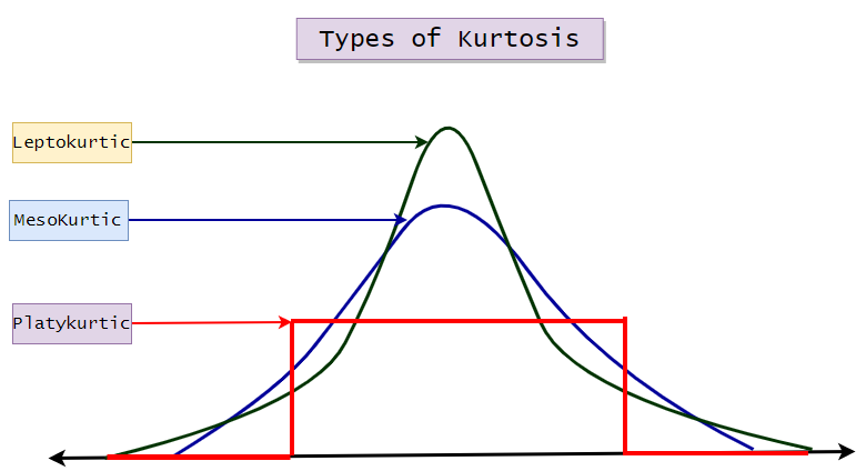 Figure 5: Graph representing the types of kurtosis. | Moment Generating Function for Probability Distribution with Python