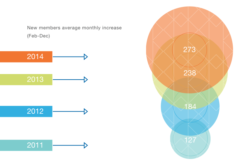 Data visualization from Bluetooth Interactive Annual Report