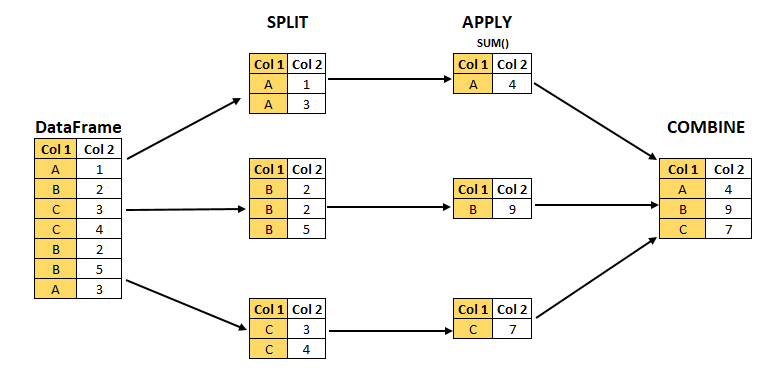 Split-Apply-Combine Strategy for Data Mining - Analytics