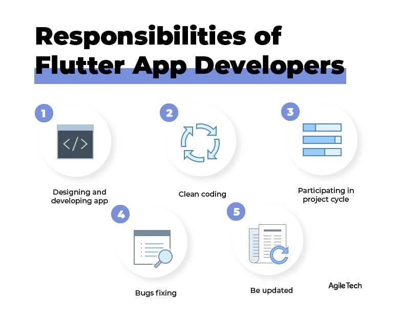 how to hire team for your apps, flutter app development company, responsibilities of flutter app developers, agiletech