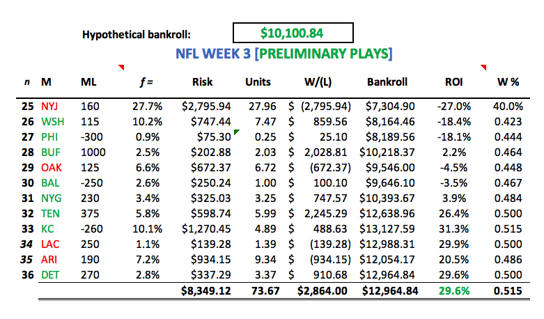 The Intelligent Sports Wagerer: W3 NFL Odds - The