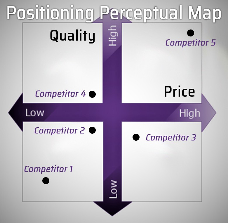 Positioning perceptual map