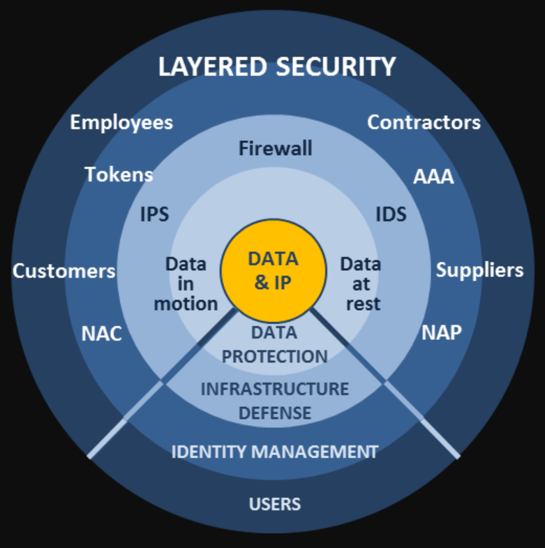 The Layered Cybersecurity Model For Small Medium Business Protection By Aaron Gershwin Data Driven Investor Medium