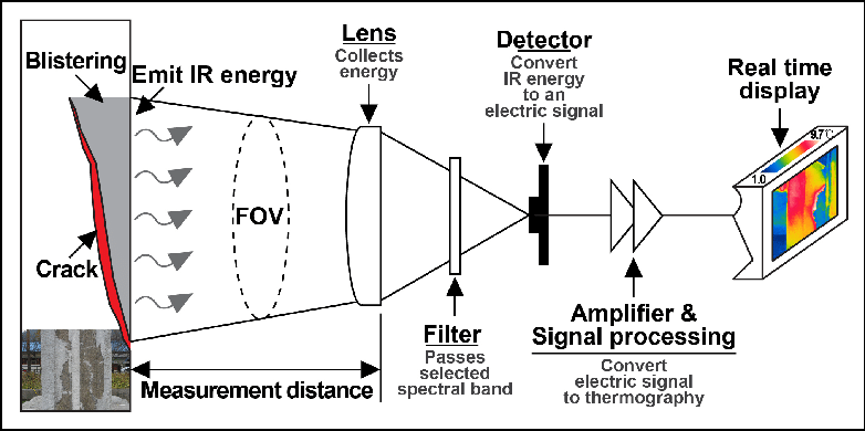 Optical Components in IR Thermography Cameras