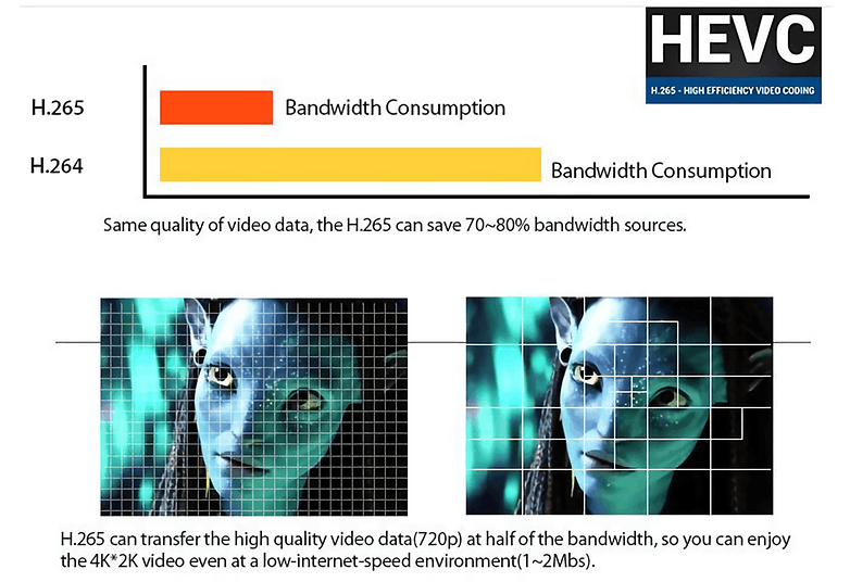 HEVC & HEIF : The future of multimedia file formats explained
