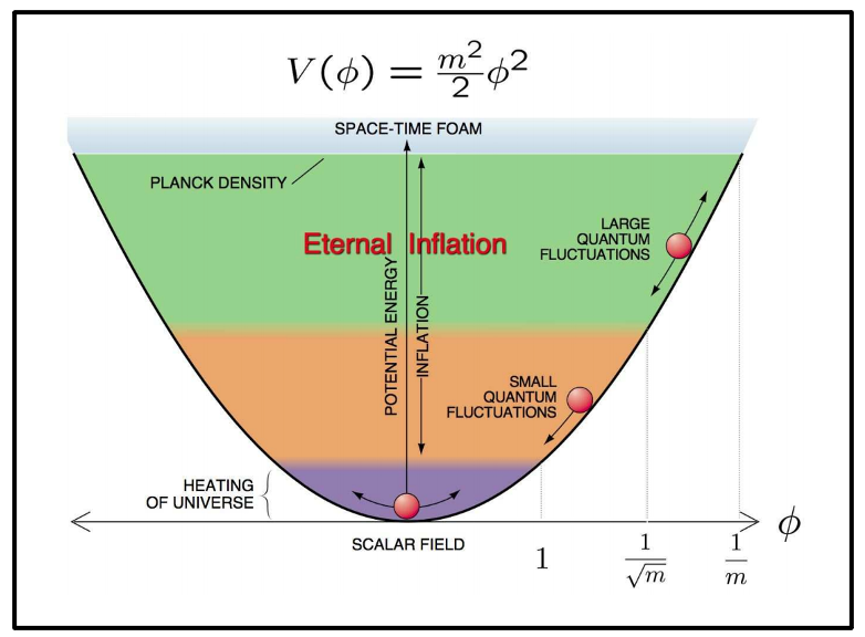 The Eternal Inflation model, whereby quantum fluctuations in a scalar field (inflaton) are supposedly responsible for triggering inflation.