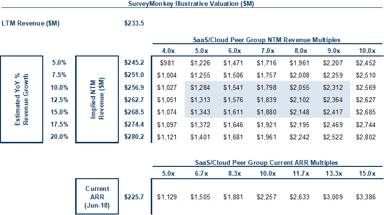 Alex clayton hortonworks ipo breakdown