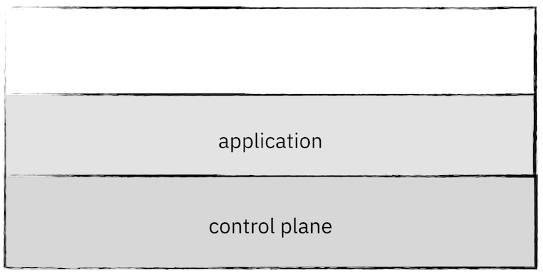 an application and a control plane in a cluster