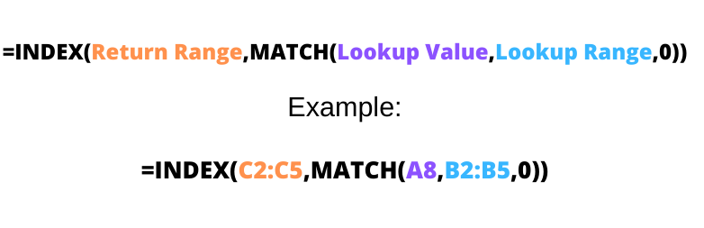 INDEX MATCH Formula with Example