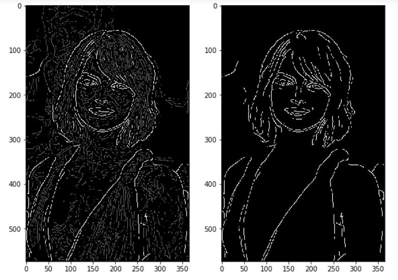 Canny Edge Detection Step by Step in Python — Computer Vision