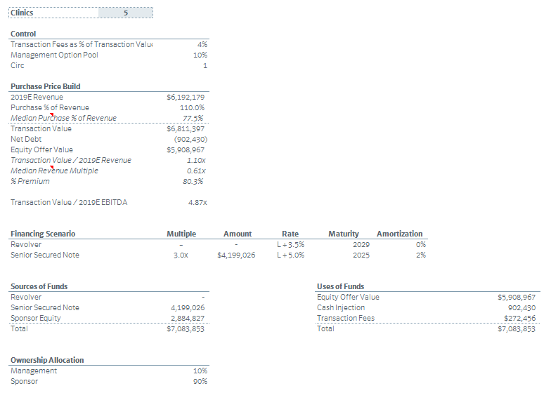 The Private Equity Investment Process: Case Study of a