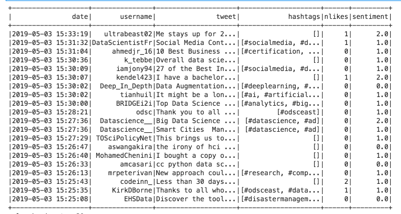 Analyzing Tweets with NLP in minutes with Spark, Optimus and