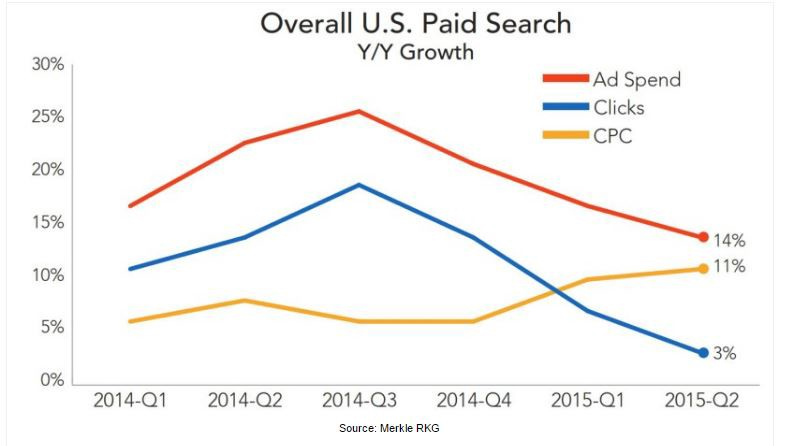 Shifts in Strategy: Staying Ahead in the PPC Marketing Game