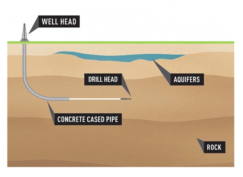 Directional Drilling Services: Why is the technique so valuable?