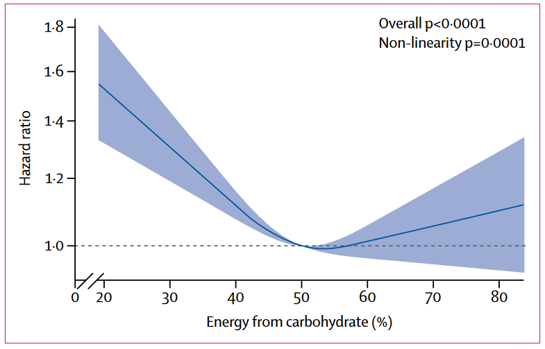 Are low-carb diets good for you? A graph showing a U-shaped trendline indicating that a low-carb diet poses the greatest risk