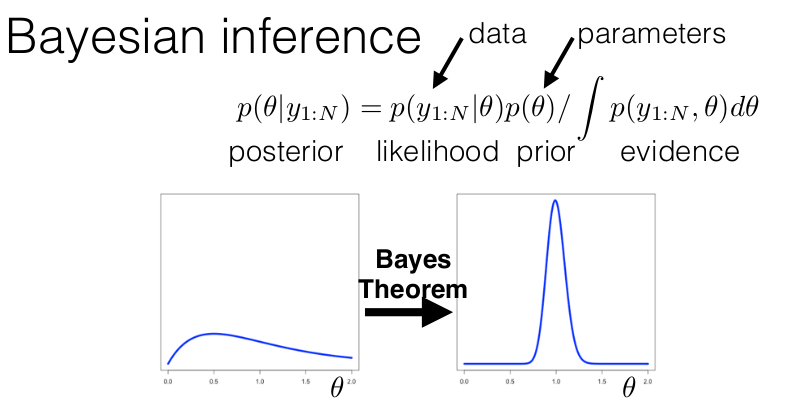 Short summary of Tamara's Variational Bayes tutorial in ICML2018