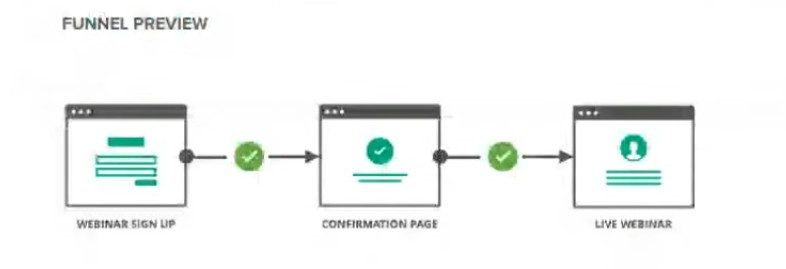 Diagram of Funnel - ClickFunnels Review
