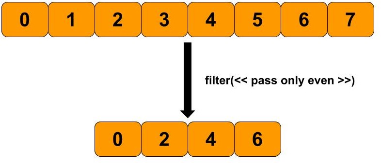 How to use Dataset and Iterators in Tensorflow with code samples