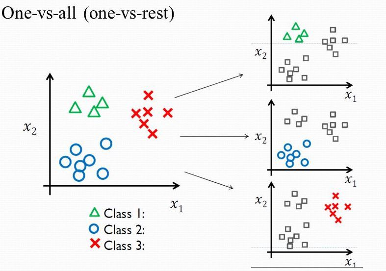 Tips and Tricks for Multi-Class Classification - Mohammed