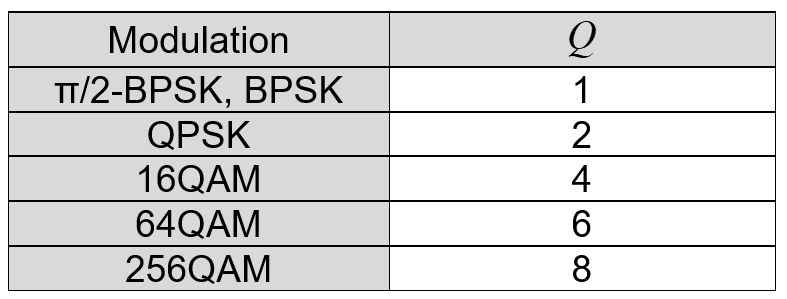 5G physical layer specifications - 5G NR - Medium