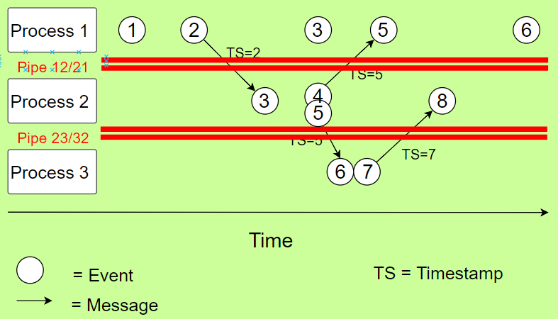 Understanding Lamport Timestamps with Python's