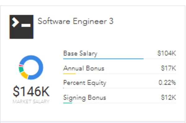 The Software Engineer Career Path By Paysa Medium