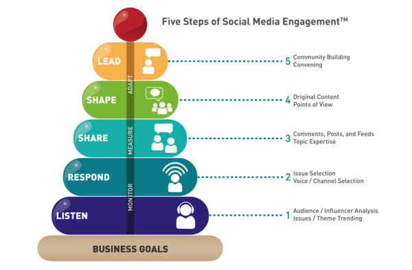 8d7d0c7fb5414c According to Social Media Fuze, an expert Social Media website, Social  Media Engagement definition goes as below;