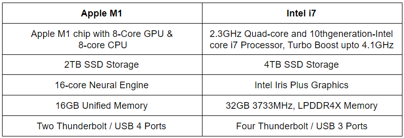 Comparison: Apple M1 vs Intel i7