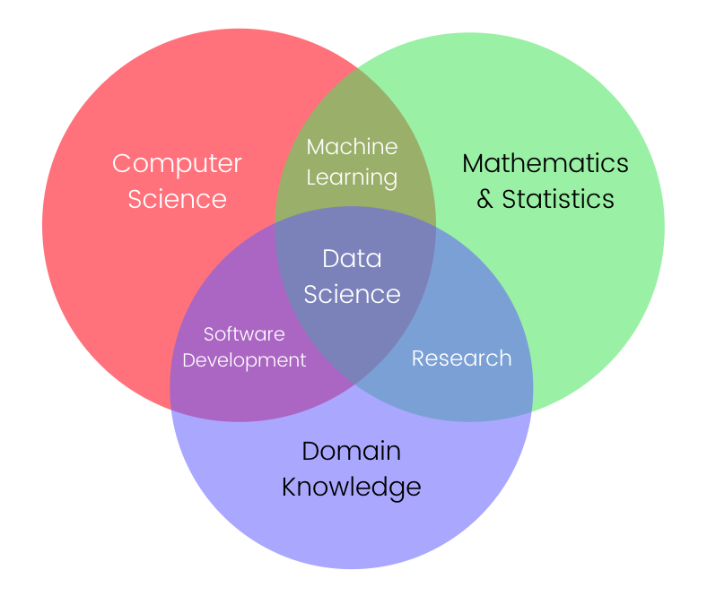 data science terms explained  u2014 part i - data-driven science u00ae