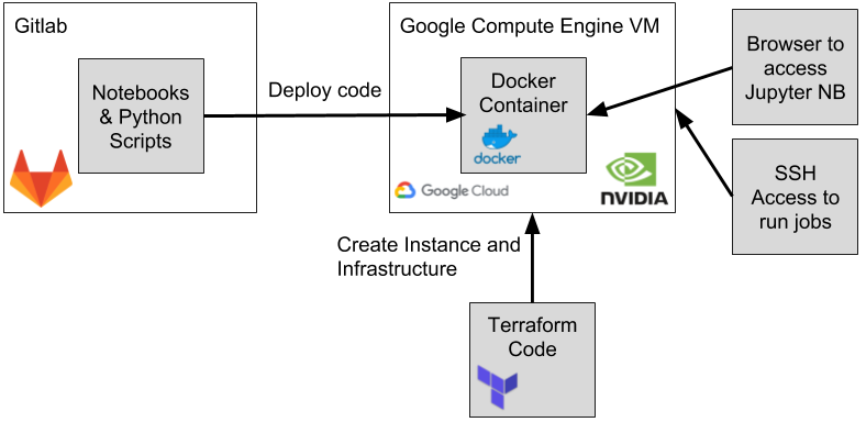 Seamlessly Integrated Deep Learning Environment with