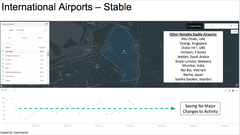 Airport geolocation trends