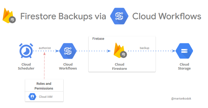 Firestore Backups the easy way with Cloud Workflows