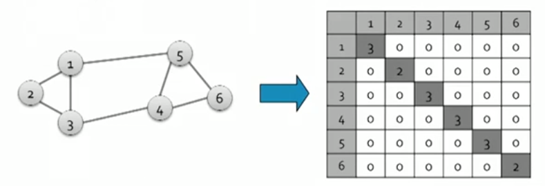 Spectral graph clustering and optimal number of clusters