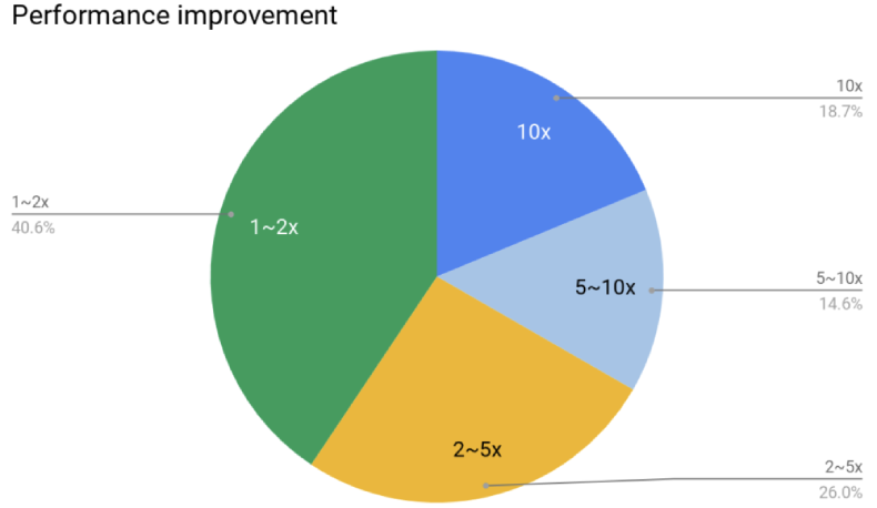 Performance improvement for vectorized functions