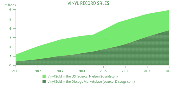 How Vinyl Records Become The New Jewelry? - Taimour Hashmi